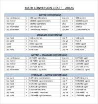 Metric Meter Conversion Chart Metric Units Of Length Measurement Chart Customary