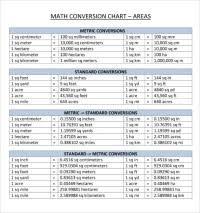 Metric Units Of Length Measurement Chart Customary