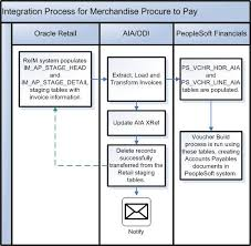 Process Integration For Retail Merchandise Procure To Pay