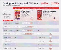 Infant Tylenol Chart 2017 Dosage Chart Bump Baby Bliss