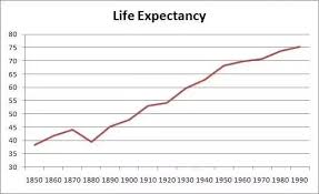 Do Human Life Span Vary Directly Proportional To Industrial