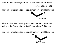 Metric Unit Conversion Trick
