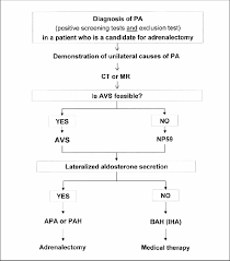 Flow Chart For The Diagnostic Work Up Of Subtype