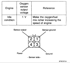 kia sedona four wires come from the oxygen sensor signal v6 graphic
