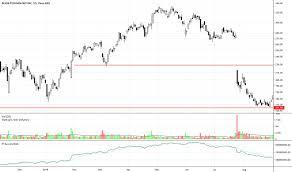 Algn Stock Price And Chart Nasdaq Algn Tradingview