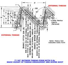 Buttress Inch Screw Threads Dimensions