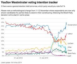 Uk Polling Chart Election Poll Tracker Live Latest Polls Stats And Data As