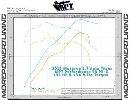 Mpt Chart Mpt 2011 2017 Mustang 3 7l Tune Descriptions