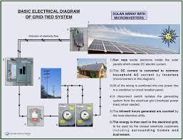 diy solar panel system wiring diagram facbooik com Home Electrical Panel Wiring Diagram diy solar panel system wiring diagram youtube readingrat net cool household electrical panel wiring diagram