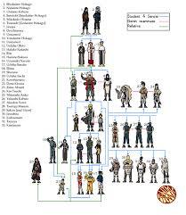Naruto Sensei Chart Naruto