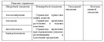 Реферат Пищевые отравления ru Классификация пищевых отравлений