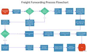 Amazon Warehouse Process Flow Chart Freight Forwarding Process Flowchart The Freight