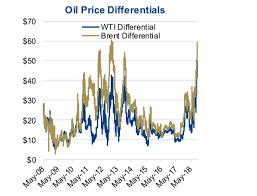 Wcs Vs Wti Price Chart Oil Market Price Dynamics Loved Or Unloved See It Market