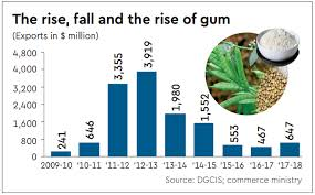 Rise Of Commodity As Oil Rises Guar Gum Exporters Hope To