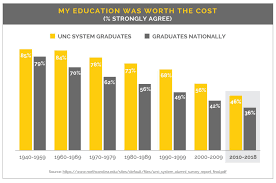 Unc Chart Account Gallup Finds Dissatisfaction Among Recent Unc System Grads