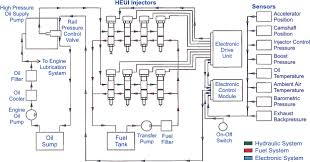 electronic fuel injection systems for heavy duty engines diagram of the heui injection system