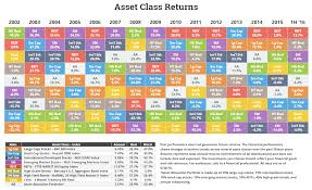 Historical Returns Tables And Data Etf Model Solutions