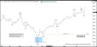 Xli Chart Xli Set To Make New Highs Elliott Wave Forecast Medium