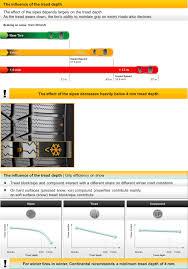 Tire Tread Gauge Chart Remaining Tread Depth