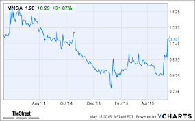 Magnegas Mnga Stock Jumps After U S Navy Order Thestreet