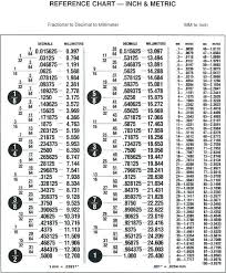 Mm To Inch Socket Chart 73 Methodical Inches To Millimeters Chart Pdf