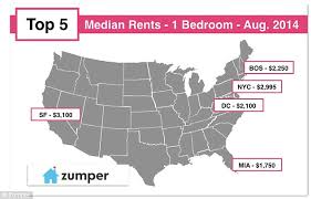 Exceptional Zumper Compared Monthly Median Rents Across Major US Cities And Their  Constituent Neighborhoods