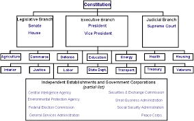 Government Shutdown History Chart 3 Branches Of Government Government Shutdown History Lesson