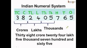 International Counting System Chart Math What Is Indian Numeral System English