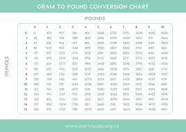 Baby Weight Conversion Charts In 2019 Baby Weight Chart