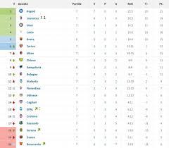 Serie A e gol, quale sarebbe la classifica del campionato senza minuti di  recupero?