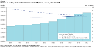Mortality Overview 2014 To 2016