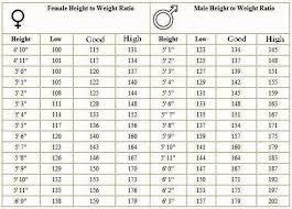 Height And Weight Chart Marines 79 Bright Usmc Height And Weight Chart
