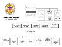 Opnav Staff Org Chart Www Bedowntowndaytona Com