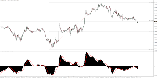 Eur Usd Technical Analysis Euro Falling From The 1 17 Level
