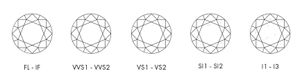 Diamond Clarity Guide Diamond Guide Calvin Broyles