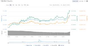 Tron Crypto Chart Tron Price Chart 04 27 18 Crypto Currency News