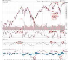Tsx Chart Tsx Outlook Valuetrend
