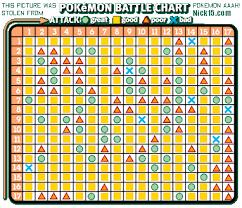 Battle Chart