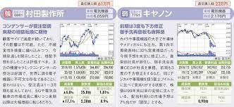 村田 製作所 株価 掲示板