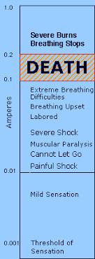 Taser Voltage Chart Electrical Safety The Fatal Current