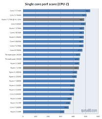 Amd Processors Chart Amd Ryzen 7 2700 Review Performance Cpu Z