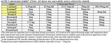 Acei Equivalent Doses Of Viagra