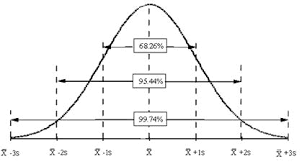 Explaining Standard Deviation Bpi Consulting