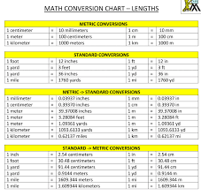 Chart Of Length Conversions 13 Detailed Cm To Inch Conversion Chart Length