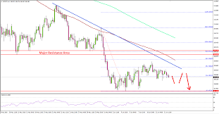 Usd Jpy Likely To Face Resistance Near 109 00 Tradermeetscoder