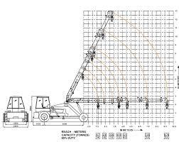 14 Ton Hydra Load Chart Indo Farm Cranes Indo Power 14t
