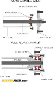 Semi Floating Vs Full Floating Axles Explained
