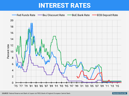 Central Interest Rate Us Oil Importers