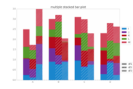 Stacked Bar Chart Python Pandas How To Have Clusters Of Stacked Bars With Python Pandas
