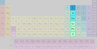 Element Families of the Periodic Table